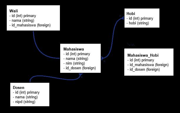 Implementasi Relasi di Laravel dengan Eloquent – Novay Notes
